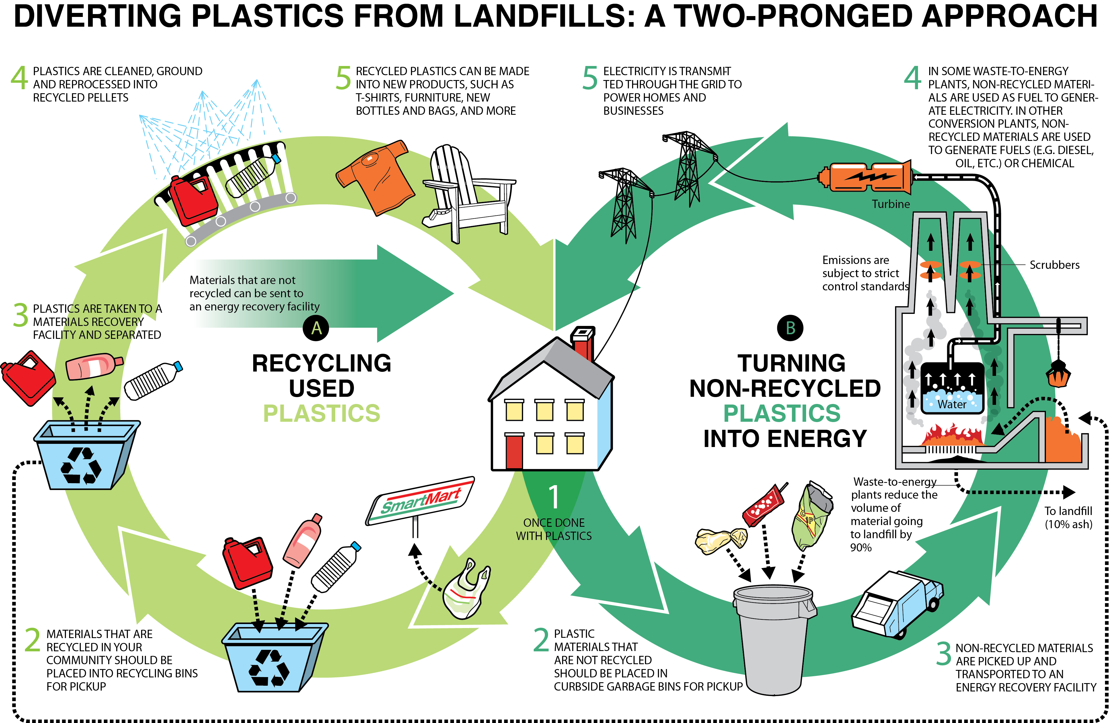 Landfill and material recycling in malaysia