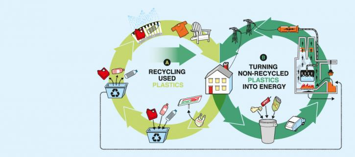Infographic of the life-cycle flow of recycled plastics and of non-recyclable plastics into energy