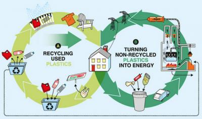 How to Divert Plastics from Landfills