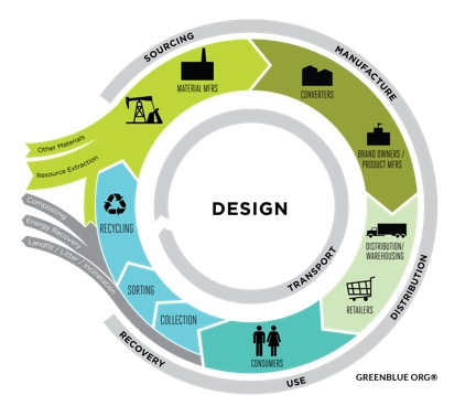 Sustainable Packaging Coalition lifecycle